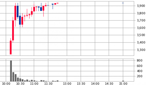 WASHハウス(6537)IPO初値結果