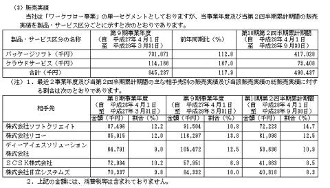 エイトレッド(3969)IPO販売実績と取引先