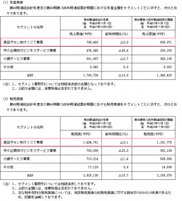 ティビィシィ・スキヤツト(3974)IPO販売実績