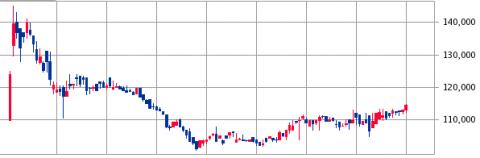 タカラレーベン・インフラ投資法人(9281)株価推移