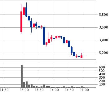 リネットジャパングループ(3556)IPO初値