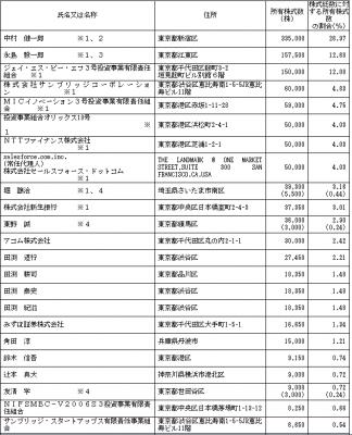 シャノン(3976)IPO株主とベンチャーキャピタル