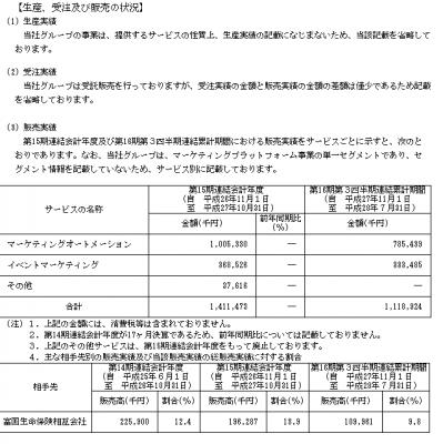 シャノン(3976)IPO販売実績と取引先