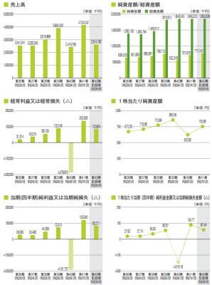 安江工務店(1439)IPO業績