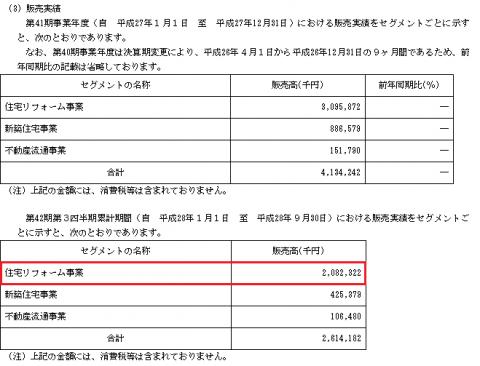 安江工務店(1439)IPO販売実績