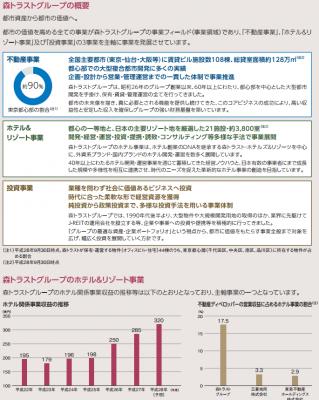 森トラスト・ホテルリート投資法人(3478)IPO評判と分析