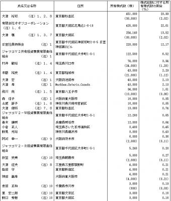 日宣(6543)IPO株主構成とVC