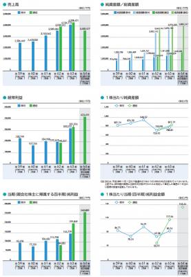 日宣(6543)IPO業績と人気
