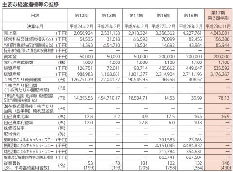 ユナイテッド&コレクティブ(3557)IPO評判と分析