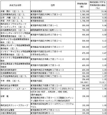 レノバ(9519)IPO株主とロックアップ状況