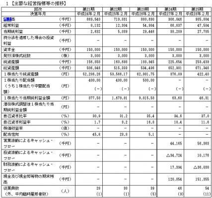 フュージョン(3977)IPO評判と人気