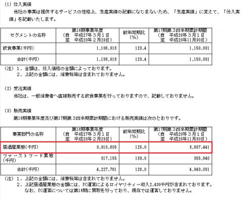 ユナイテッド&コレクティブ(3557)IPO業績予想