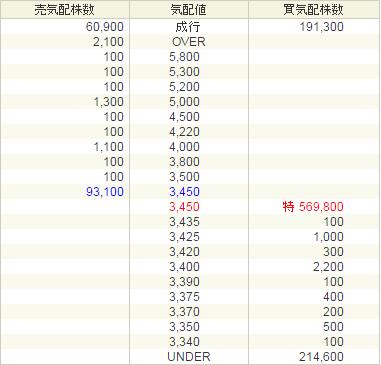 SBI証券シャノンIPO板
