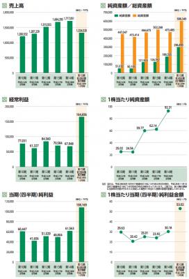 ピーバンドットコム(3559)IPO業績と評判
