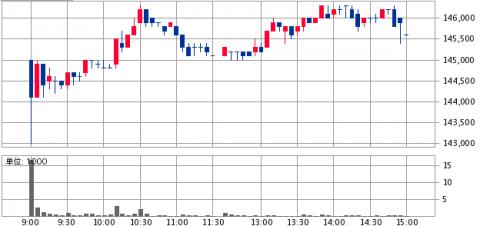森トラスト・ホテルリート投資法人投資証券(3478)初値結果