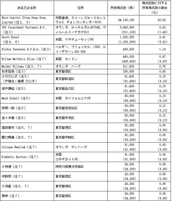 マクロミル(3978)IPOベンチャーキャピタルとロックアップ