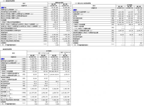 マクロミル(3978)IPO初値予想と人気