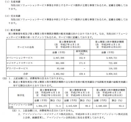 ファイズ(9325)IPO取引先と実績