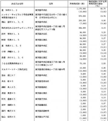 うるる(3979)IPO株主とロックアップ