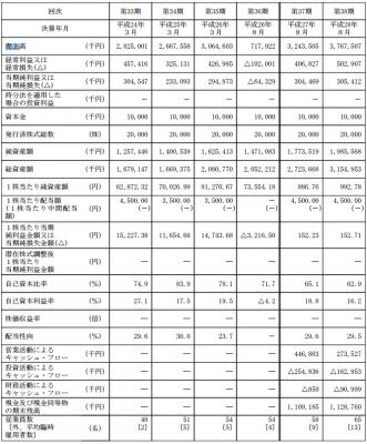 ほぼ日(3560)IPO初値予想