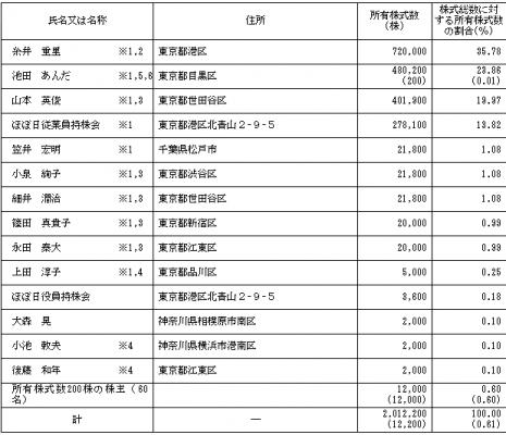 ほぼ日(3560)IPO株主とベンチャーキャピタル