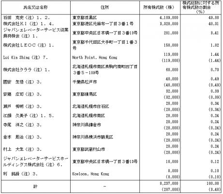 ジャパンエレベーターサービスホールディングス(6544)IPO株主とロックアップ状況