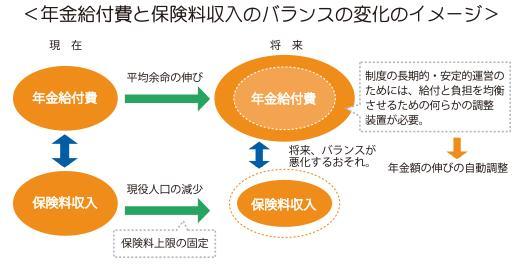 マクロ経済スライド