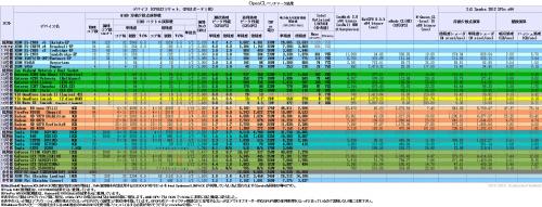 OpenCL-Bench-2-LPK-D2.png