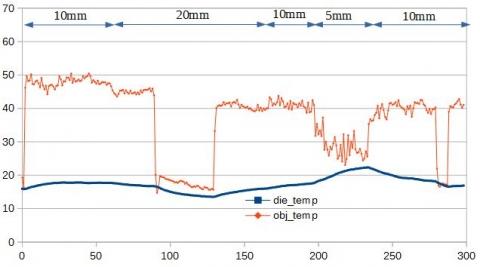 TMP007湯温の測定グラフVCC5V
