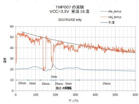 TMP007湯温の測定グラフVCC3V3