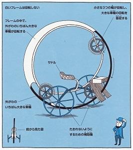 奇想天外発明百科その4
