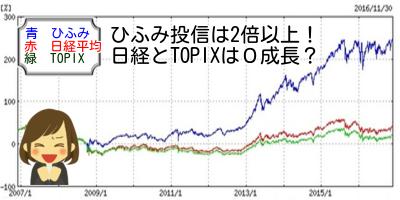ひふみ投信10年チャート
