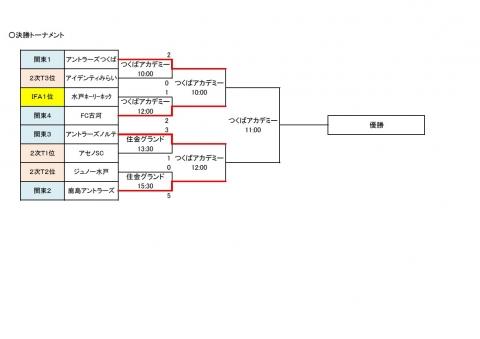 U-14選手権(119)