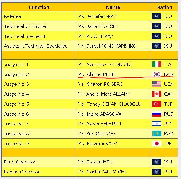 2016 skate america panel judge ice dance