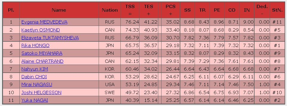 2016 skate canada SP result Ladies