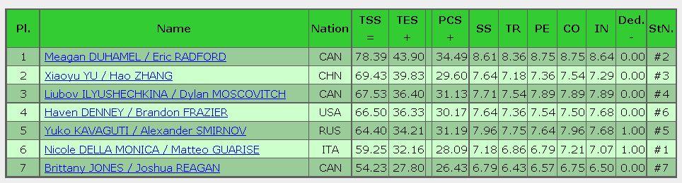 2016 skate canada SP result Pair