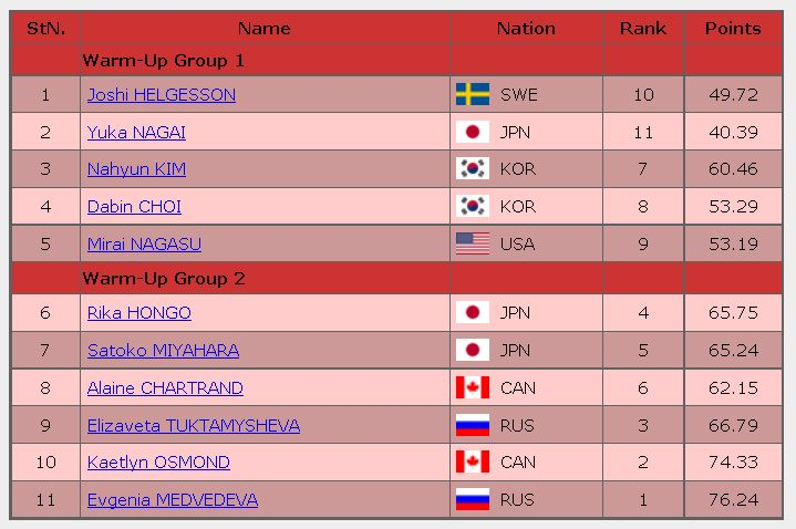 2016 skate canada FS starting order Ladies