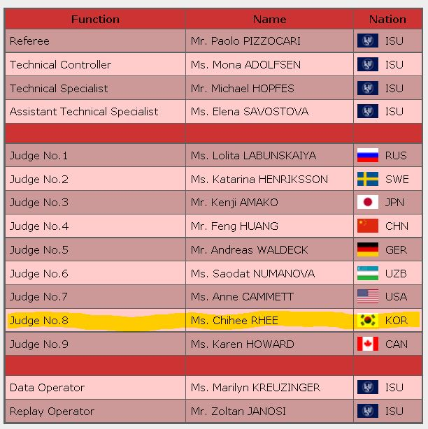 2016 skate canada SP panel judge Ladies