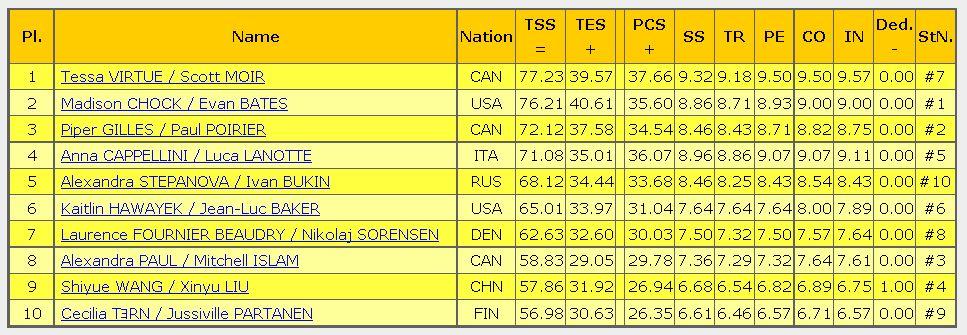 2016 skate canada SD result ice dance