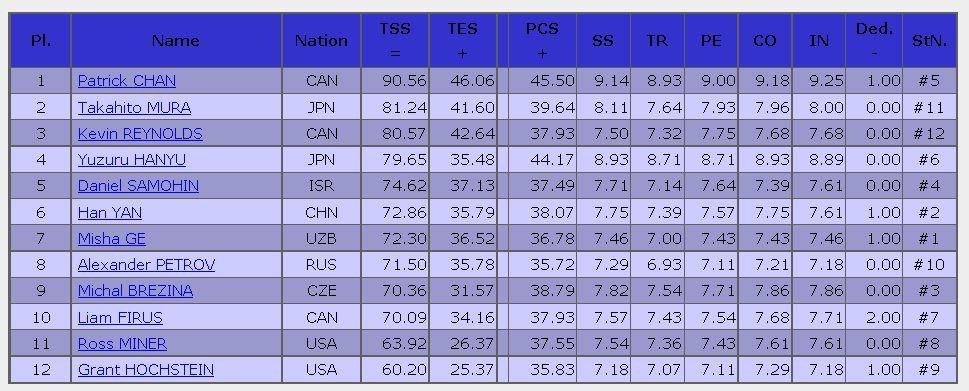 2016 skate canada SP result men