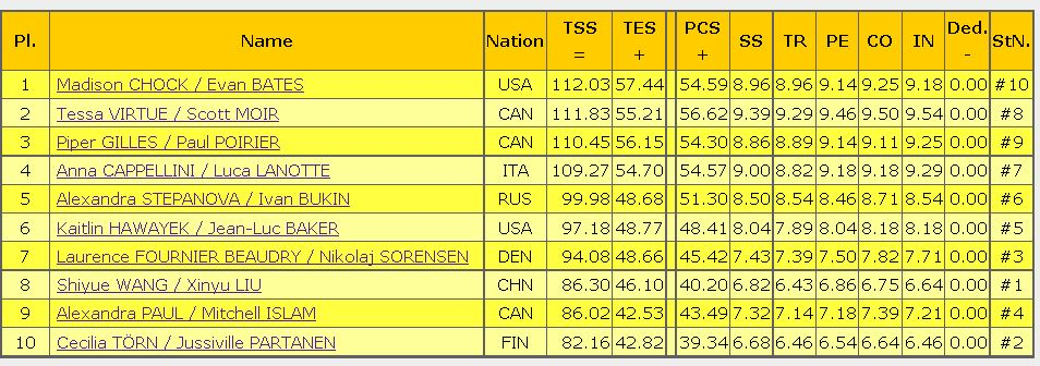 2016 skate canada FD result ice dance