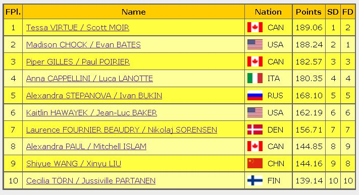 2016 skate canada final result ice dance