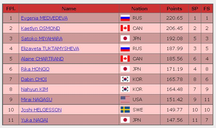 2016 skate canada final result ladies