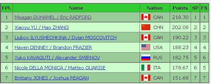 2016 skate canada final result pair