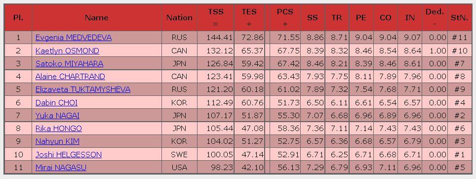 2016 skate canada FS result ladies