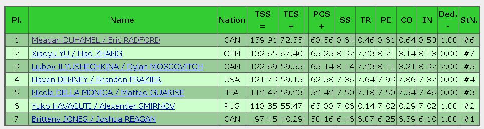 2016 skate canada FS result pairs