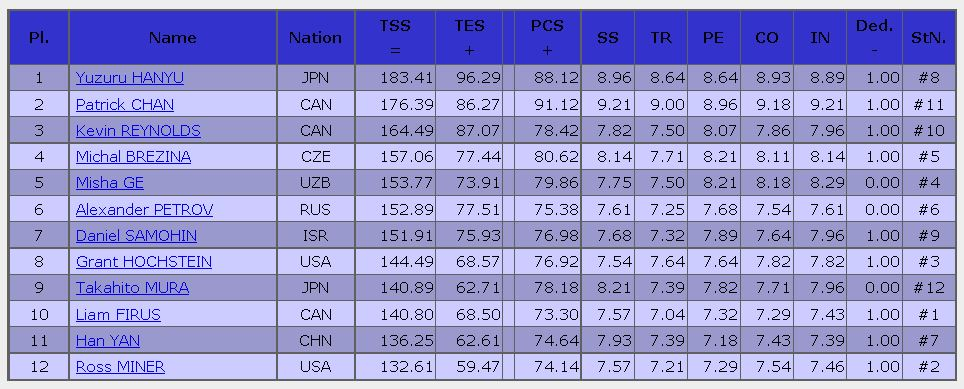 2016 skate canada FS result MEN