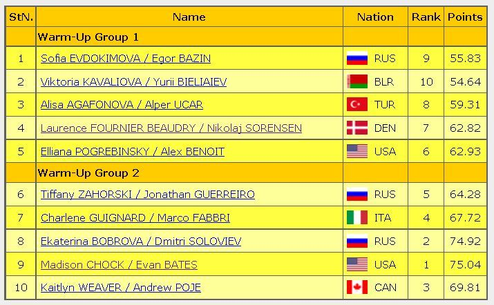 2016 roetelecom cup FS starting order ice dance