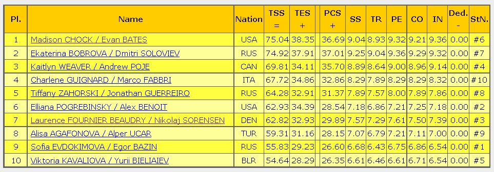 2016 rostelecom cup SD result ice dance
