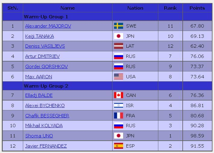 2016 rostelecom cup FS starting order men